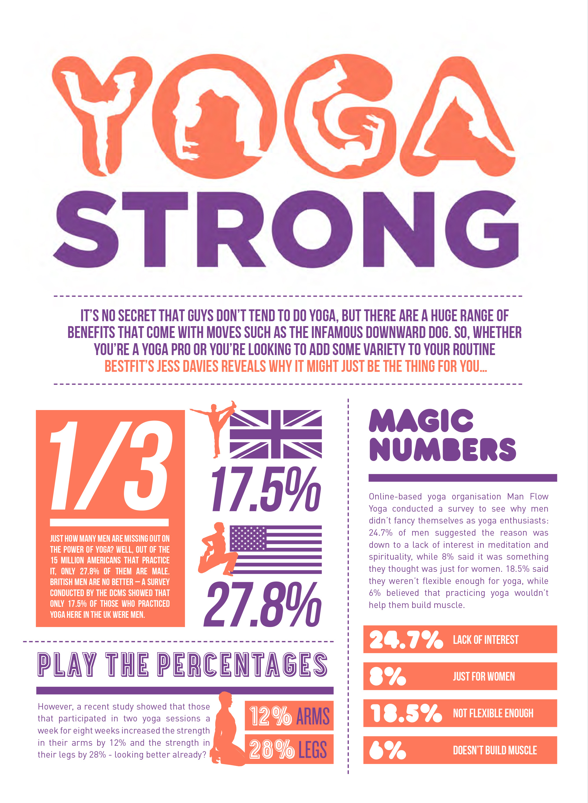 Best Fit Issue 10, Yoga Strong Infographic