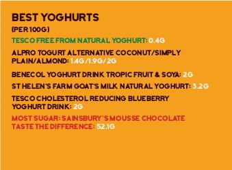best-yoghurts