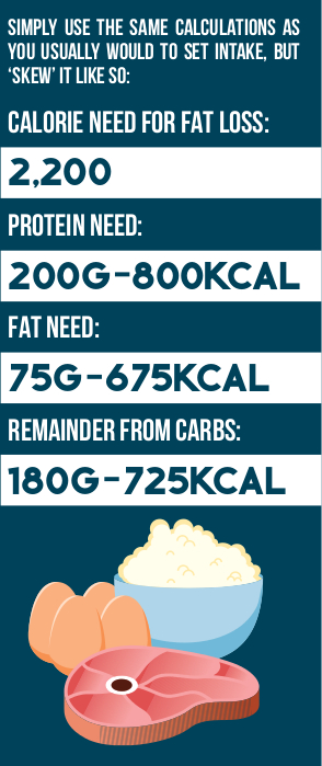 carb-cycling-infographic